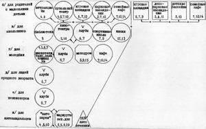 Дерево целей формирования территориальной системы кратковременного отдыха населения Симферополя