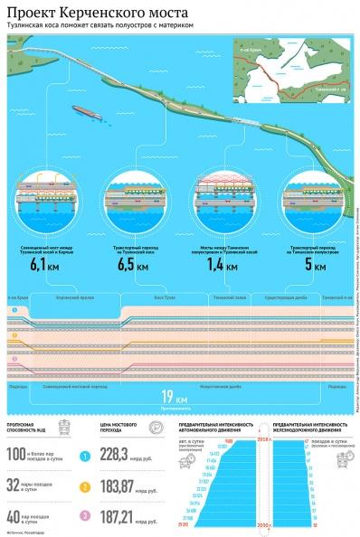 основные проектные решения и технико-экономическое обоснование Керченского моста, инфографика