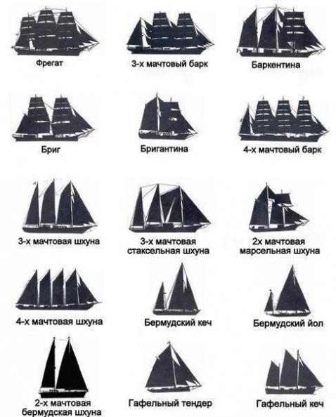 баркентины, бригантины, фрегаты и прочие парусные суда
