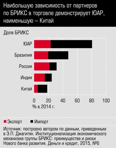Страны БРИКС соотношение импорта и экспорта с партнерами, взаимная зависимость экономик