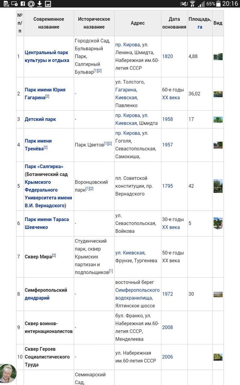 Симферополь, список парков и скверов (название, адрес, год основания, площадь), таблица