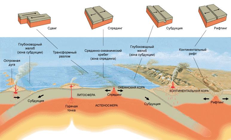 0. Plate Tectonics.png
