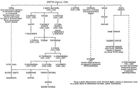 Родословное древо Джучидов (старшей ветви потомков Чингизхана) и ветвь династии Гирей