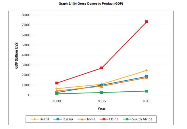 Динамика ВВП в странах БРИКС в 2000—2011 годах, в долларах США